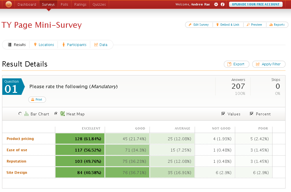 Results are in for our recent customer survey � PHP Melody Blog